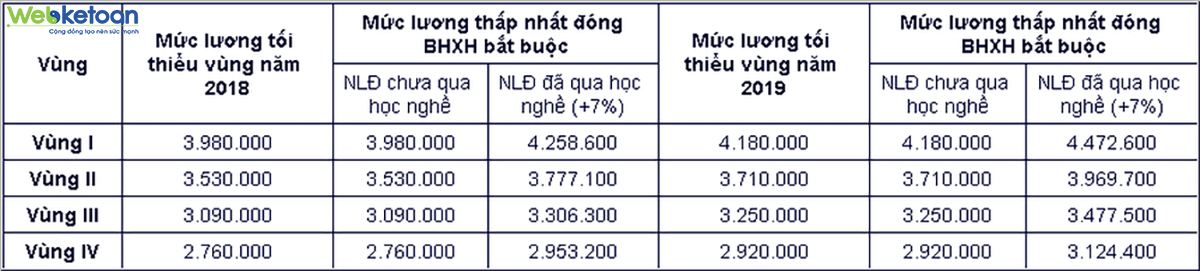 Webketoan-tang-luong-toi-thieu-vung-2019
